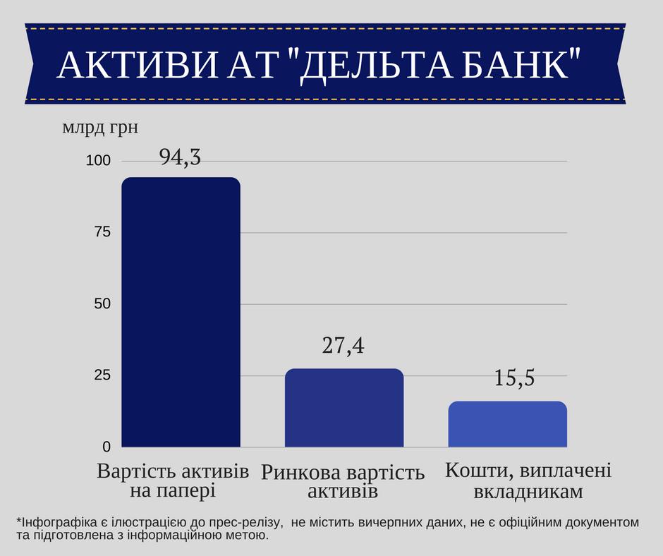 ФГВФЛ: Реальная стоимость активов Дельта Банка в3,4 раза меньше номинальной