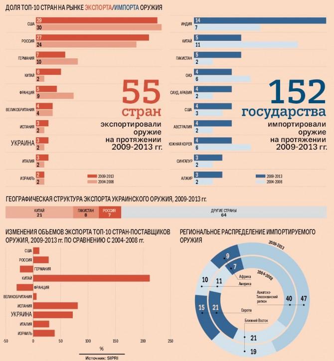 США удерживают лидерство по экспорту оружия. РФ - на втором месте - Цензор.НЕТ 9068