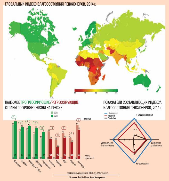 игры: рейтинг россии в мире по уровню жизни росстат Посетители