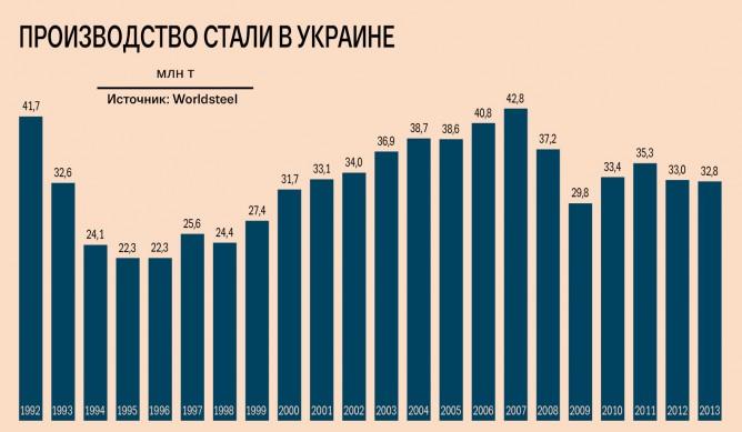 анализ рынка металлопроката в украине: