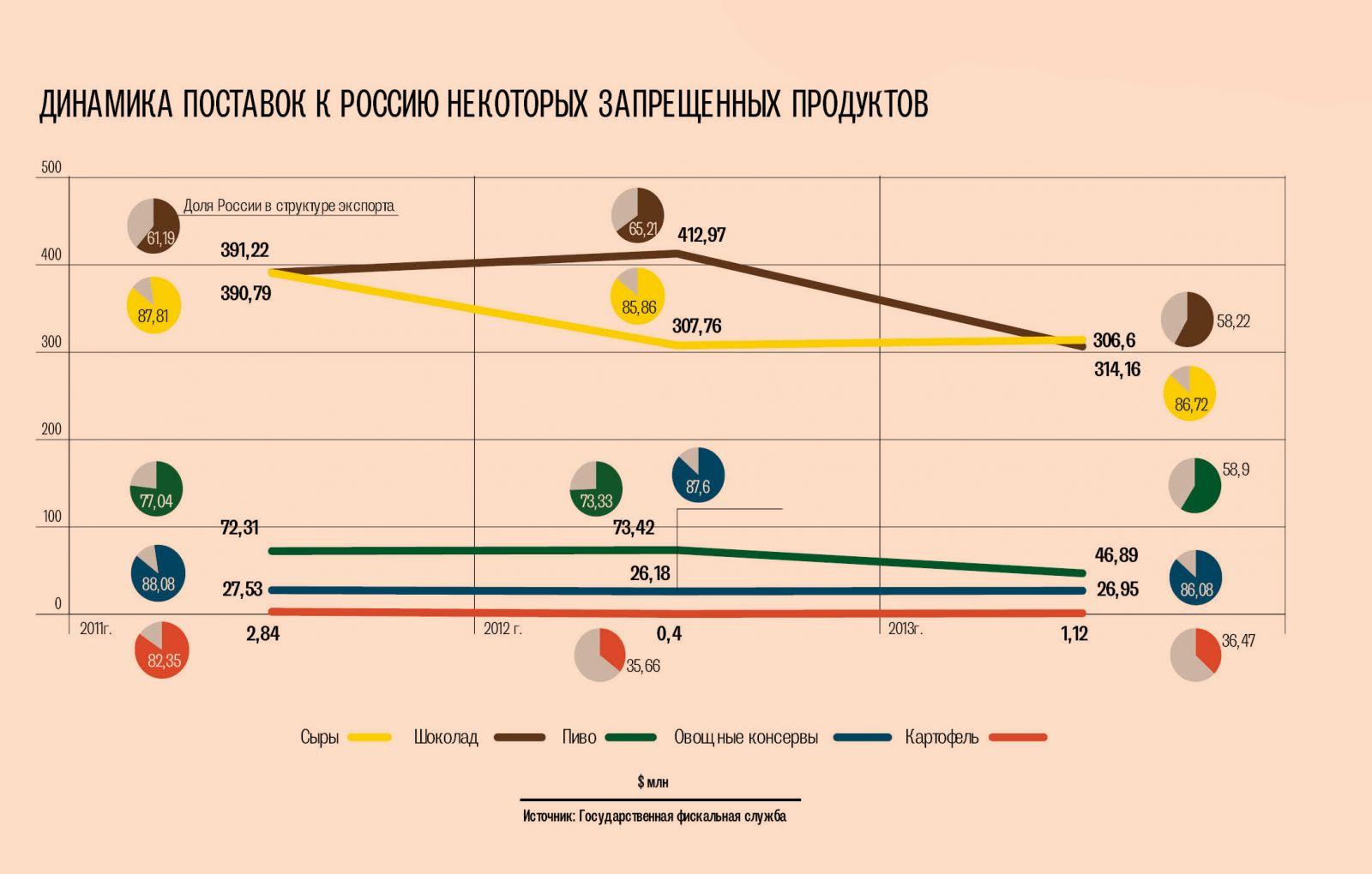 Украинские производители попавшие под запрет