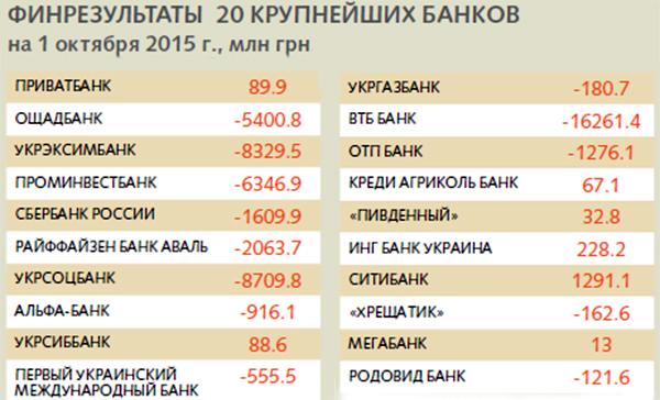 первая пятерка банков россии вспоминаю эффект,самой смешно