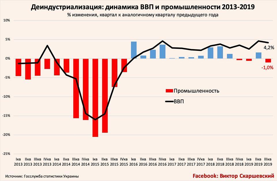 Деиндустриализированный рост и допвыплаты по внешнему долгу