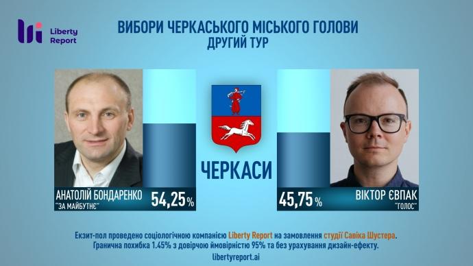 В Днепре переизбран Филатов, в Черкассах Бондаренко