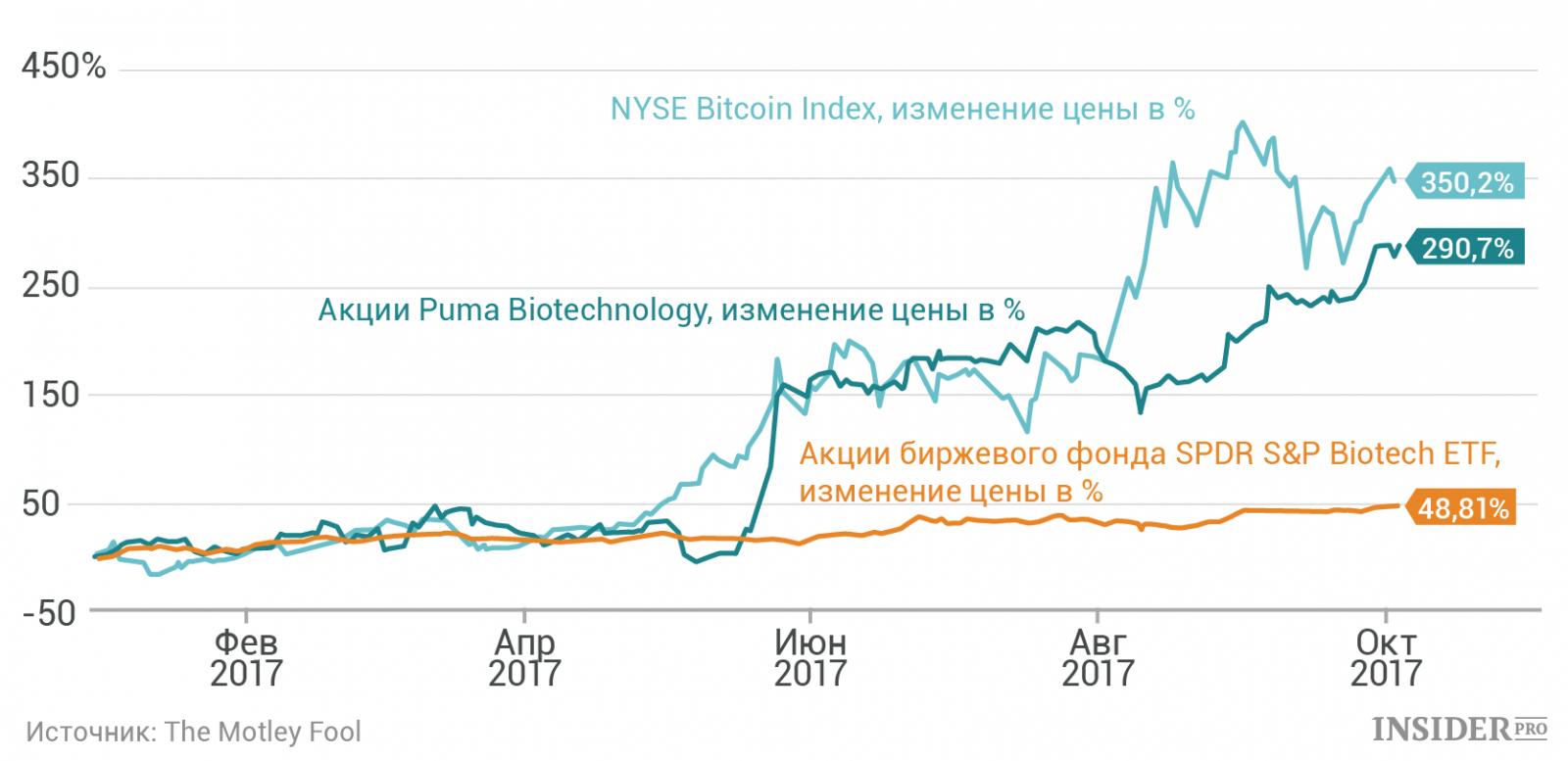 Акции биотехнологии доверительные счета форекс