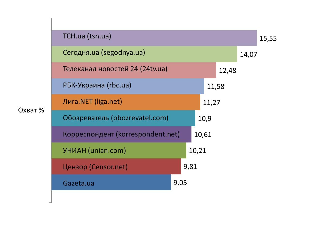 Сайты коммерческой недвижимости россии топ самые популярные севастопольский сайт закупок