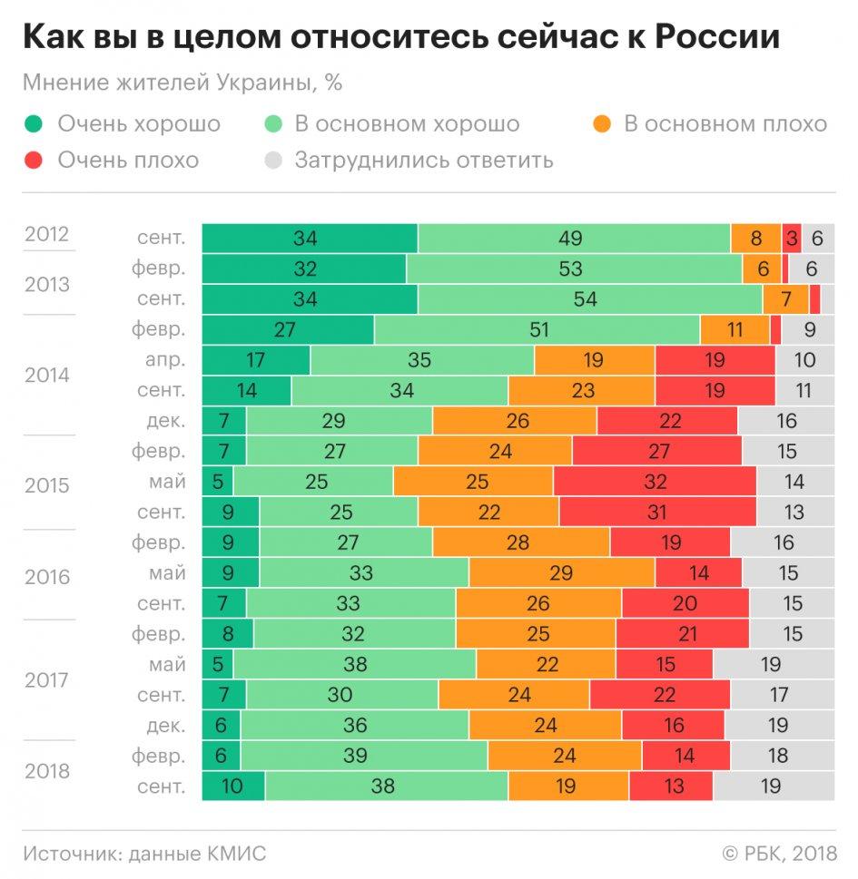 Жители России  назвали основные  нехорошие  приметы  украинцев