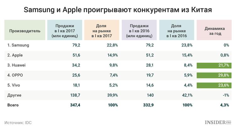 IDC: «Samsung иApple стагнируют, однако рынок телефонов растет»