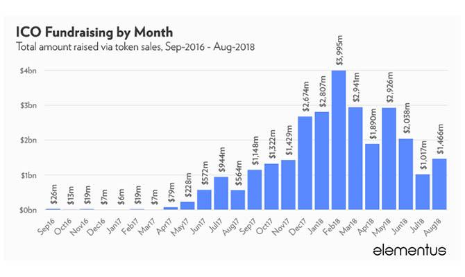 ICO-стартапы уже собрали почти 30 млрд долларов