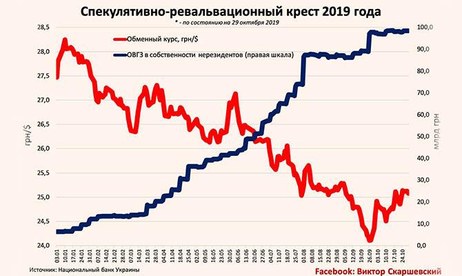 Крест украинской экономики