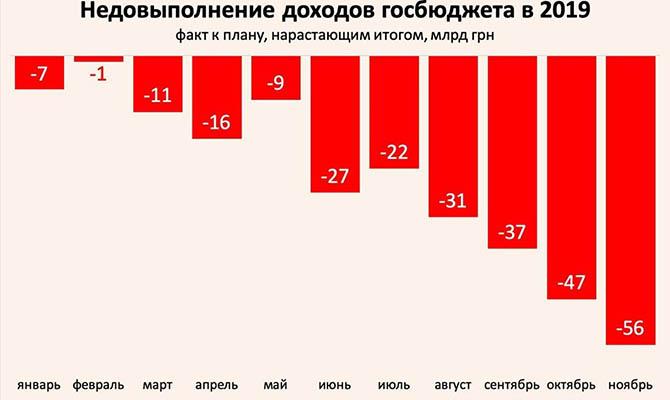 Госбюджет-2019: минус 71 млрд грн