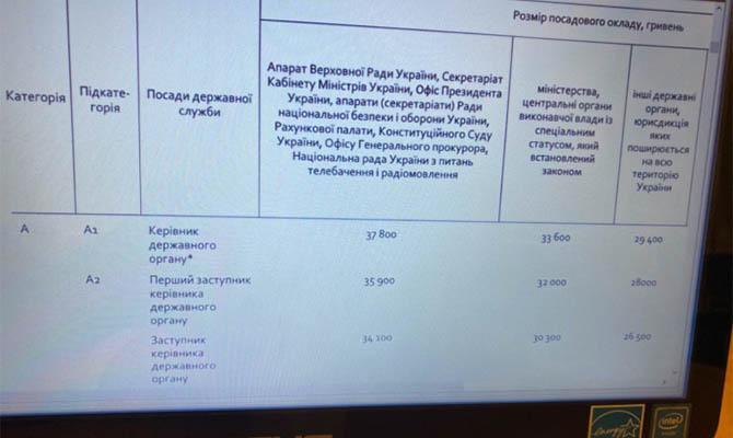 Кабмин установил новые зарплаты для министров и их заместителей