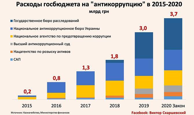 Во сколько Украине обходится «борьба с коррупцией»