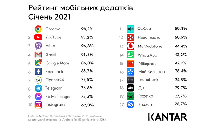 В Украине Viber потерял лидерство, а Telegram нарастил охват, - обнародован рейтинг мобильных приложений