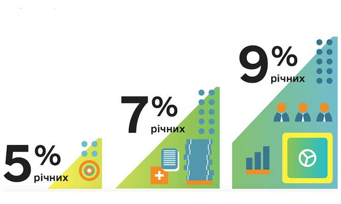 По программе «Доступные кредиты 5-7-9%» уже выдано почти 56 миллиардов